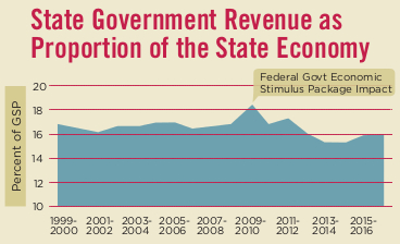 State Government Revenue as a % of the GSP