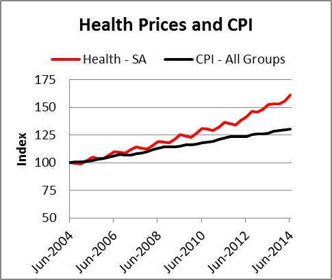 Health Prices and CPI